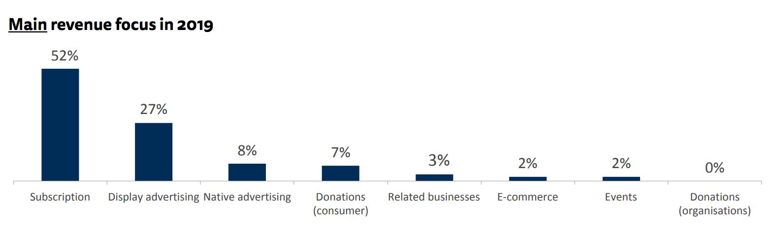 Main revenue focus in 2019 - publishing industry