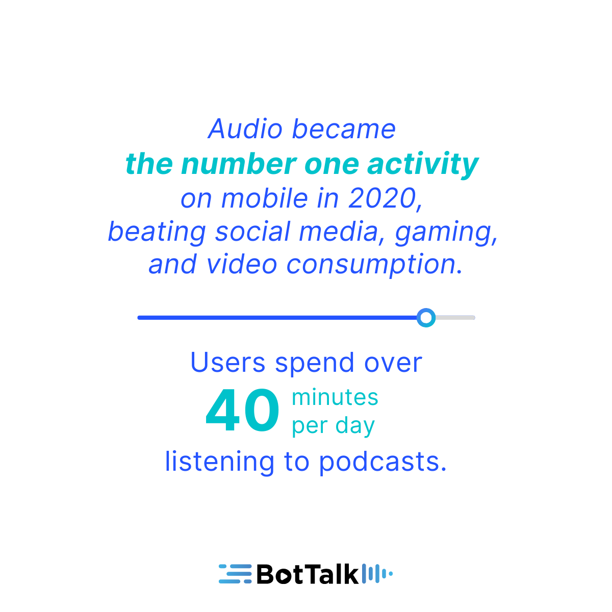 Users spend over 40 minutes per day listening to podcast. Audio is the activity number one on mobile.