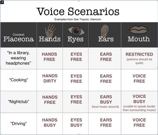 Voice Scenarios Examples from Des Traynor, Intercom
